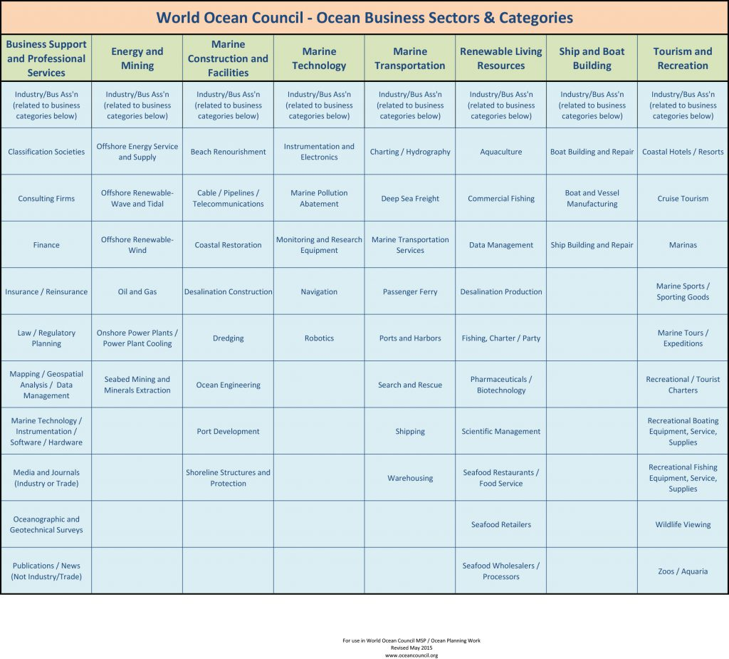 WOC_MSP Project Ocean Business Sectors and Categories (Jan 2016)